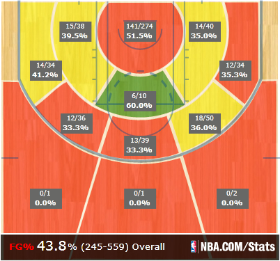 Zeller_shot_chart_rookie_year_medium