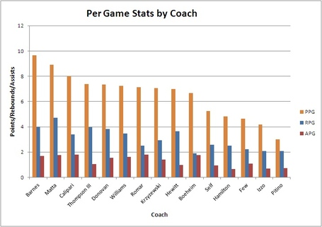 Per_game_stats_by_college_coach_medium