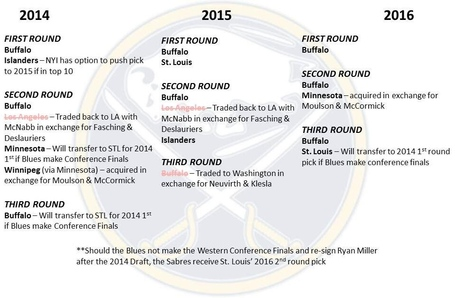 Sabres_draft_picks_medium
