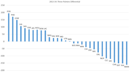 2013-14-three-point-differential_medium