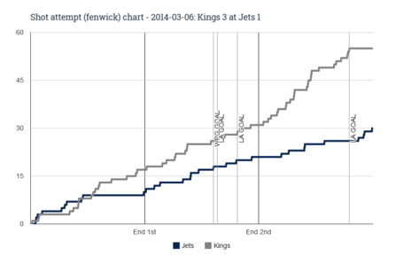 Fenwick_chart_for_2014-03-06_kings_3_at_jets_1_medium