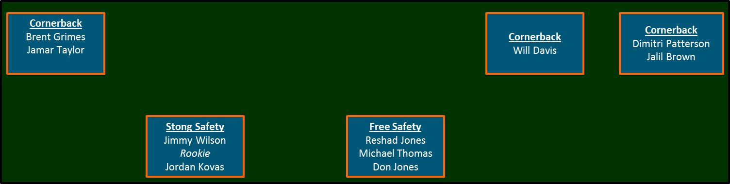 Secondary_depth_chart