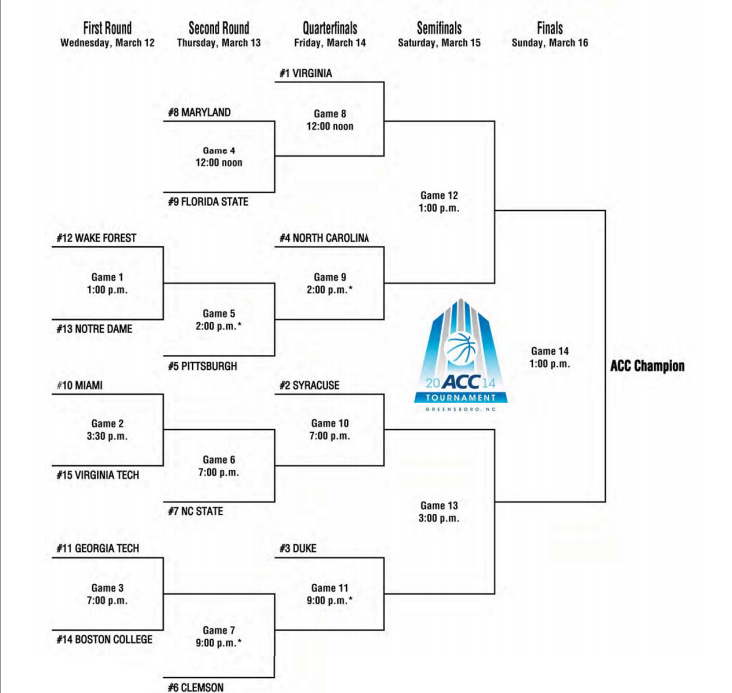 photograph about Acc Printable Bracket identify ACC Event 2014 agenda and bracket: Wake Forest and