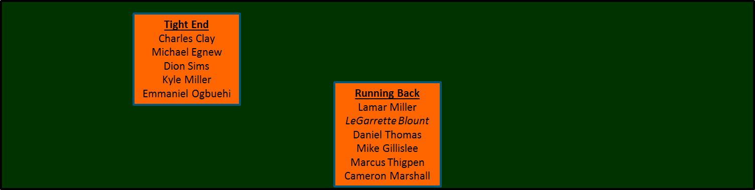 Depth_chart_-_running_back_and_tight_end