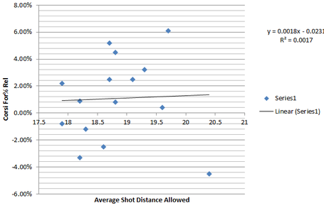 Corsi_rel_shot_distance_medium