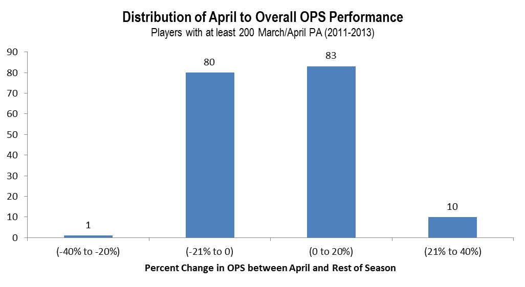 Ops_distribution_april