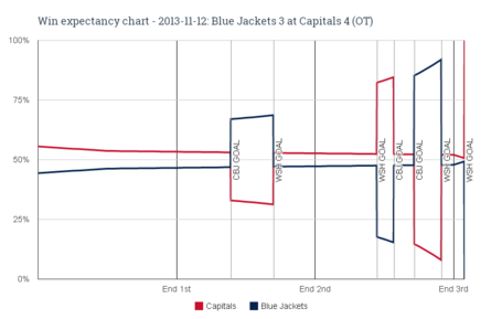 Win_expectancy_chart_-_2013-11-12_blue_jackets_3_at_capitals_4__ot__medium