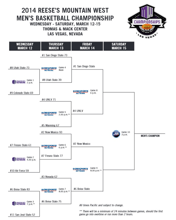 Mountain West basketball tournament 2014 schedule and ...