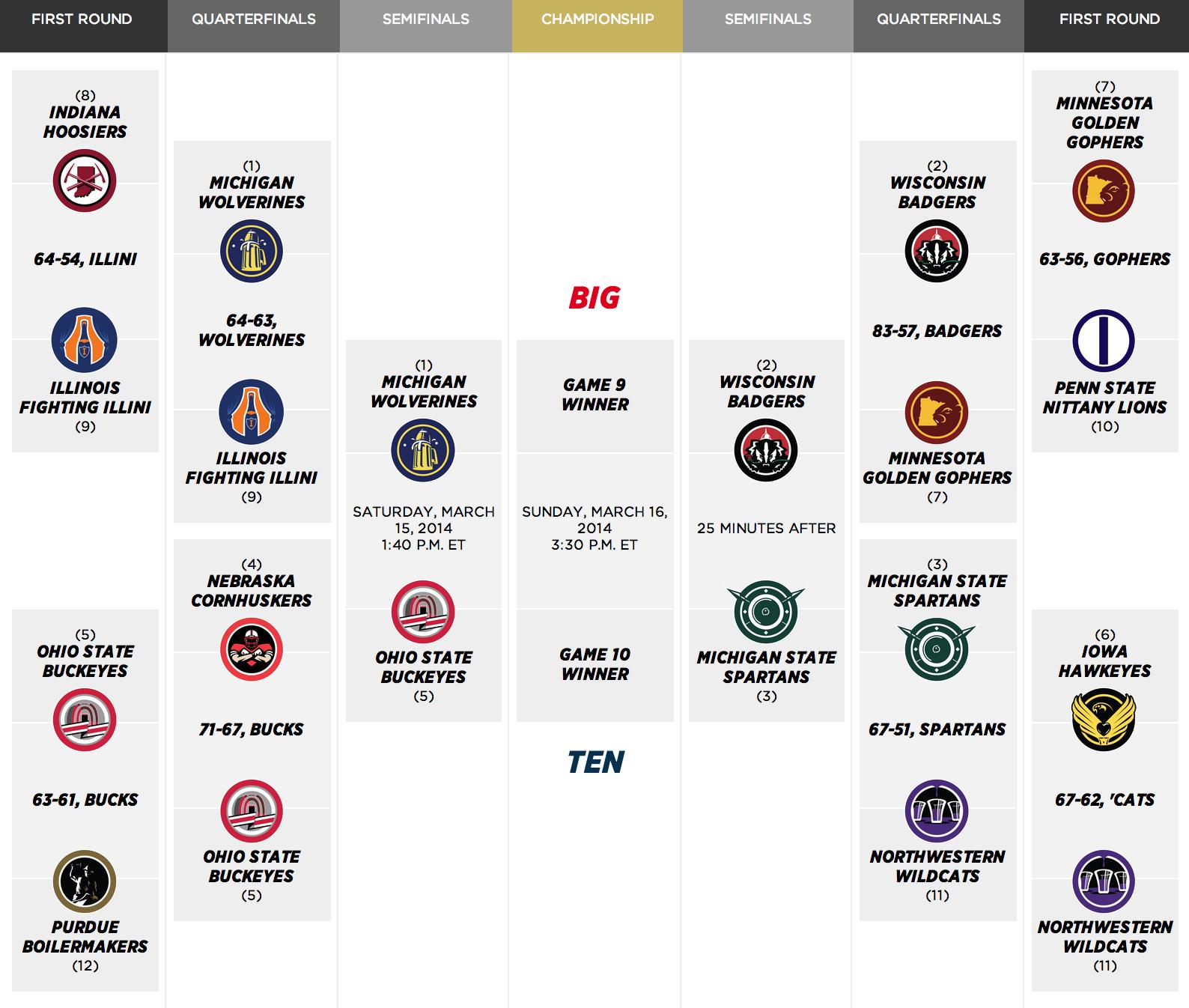 Big-ten-tournament-2014_medium