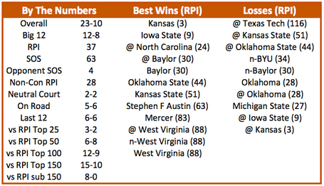 Texas_basketball_2014_ncaa_tournament_resume_medium