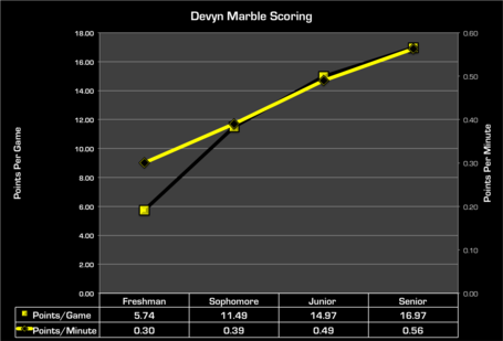 Marble_scoring_per_year_medium