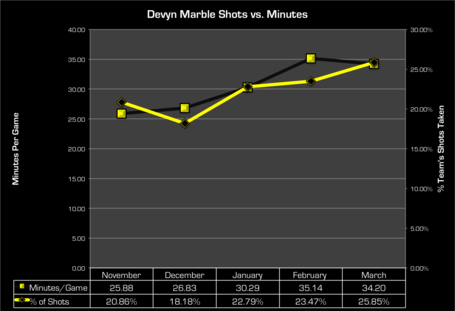 Shots_vs_minutes_medium