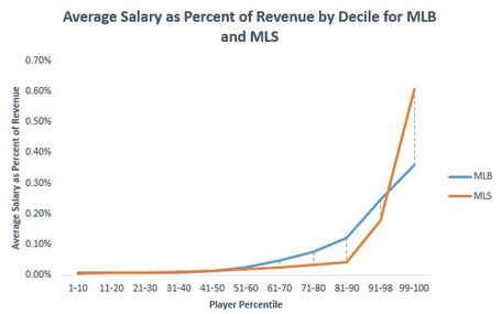 Mlb_and_mls_salary_decile_comparison_medium