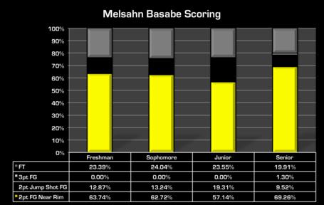 Basabe_scoring_medium