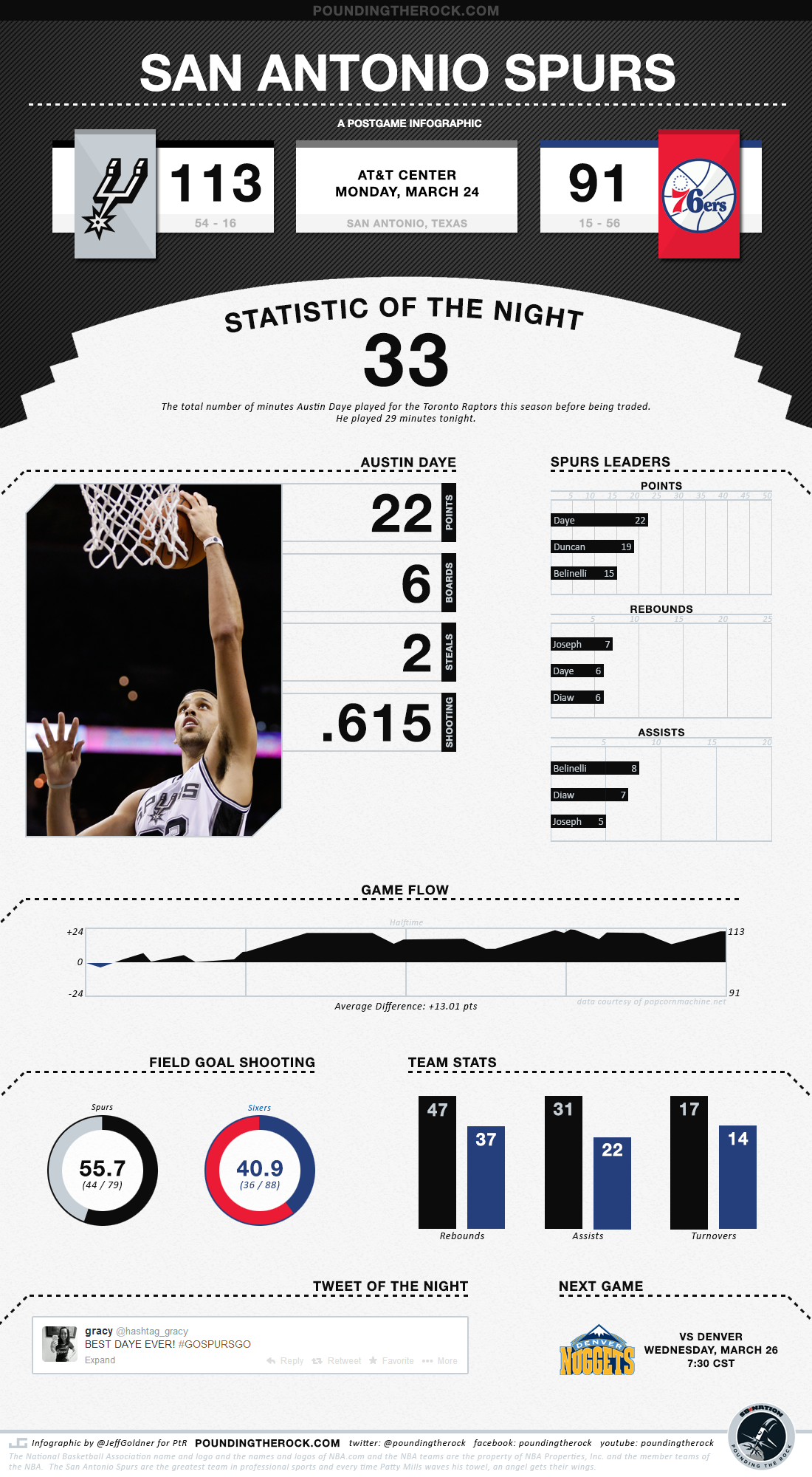 Infographic_spurs_vs_sixers