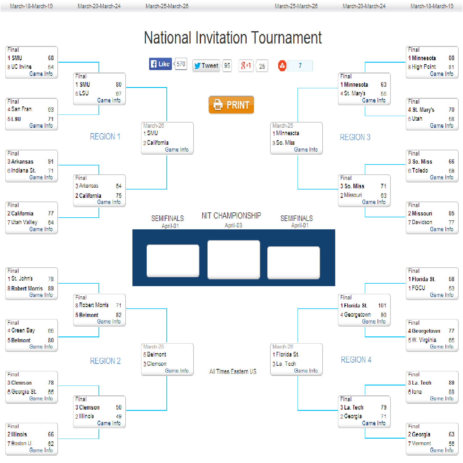 2014 NIT bracket and schedule: Top-seeded Minnesota faces Southern