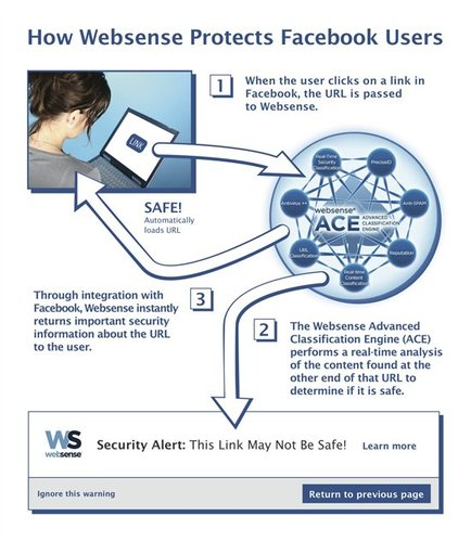 Websense and Facebook