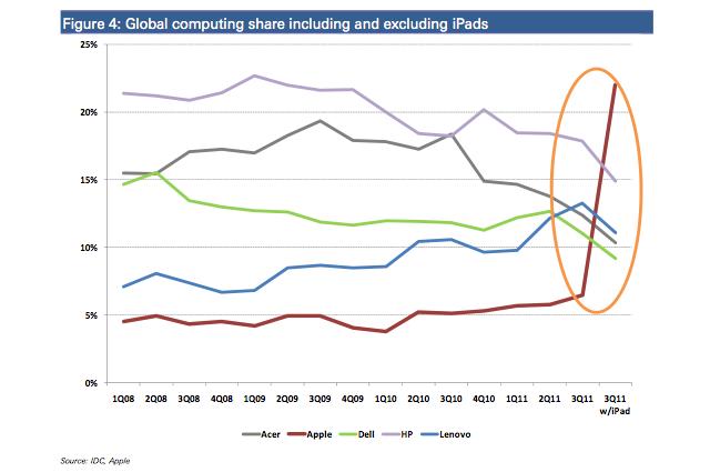 Macintosh computer market penetration