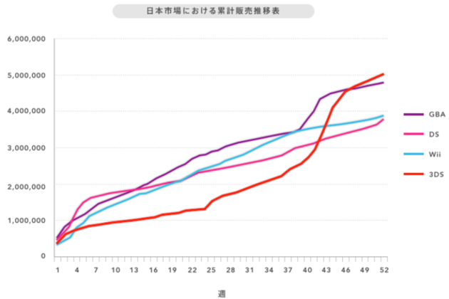 nintendo 3ds sales japan