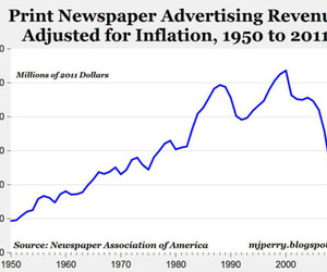 print ad revenue
