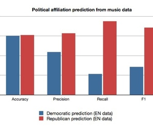 Political music tastes graph