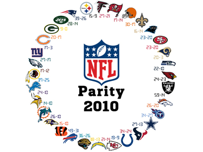 Nfl-parity-chart