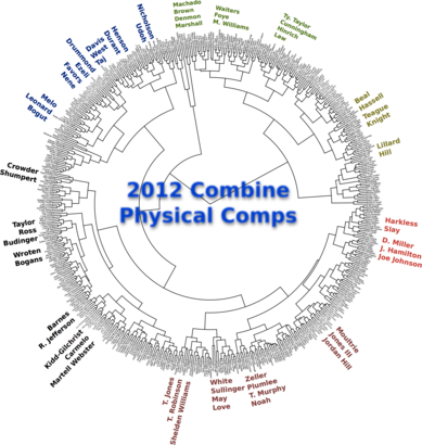 Combine2012physicaldendrogram1