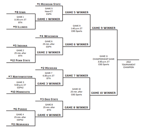 Big_ten_tournament_bracket_2012_medium