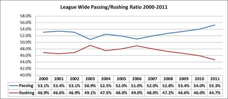 League_20pass_20rush_20ratio_202000-2011_medium