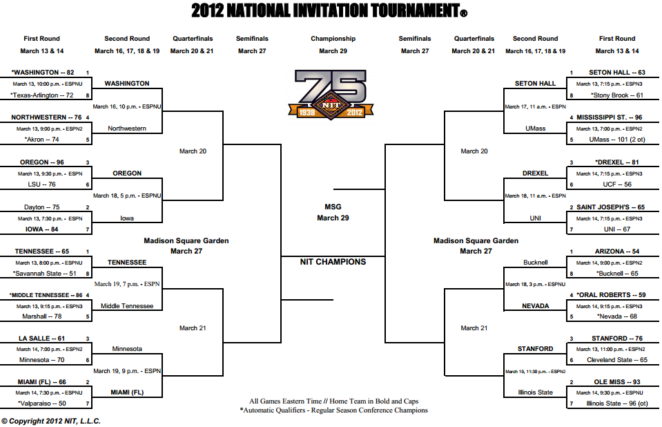 For more on the NIT, be sure to check out our NCAA basketball hub