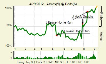 20120429_astros_reds_0_20120429162349_live_medium