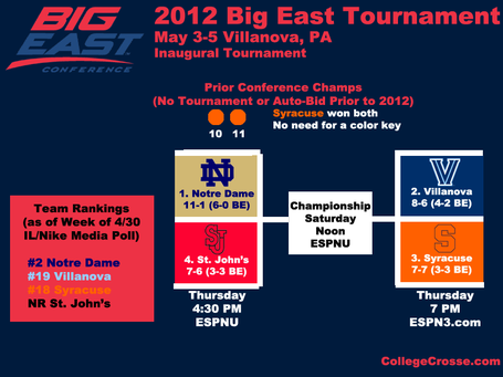 Bigeasttournament12overview_medium_medium