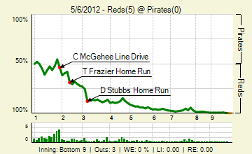 20120506_reds_pirates_0_20120506164811_live_medium