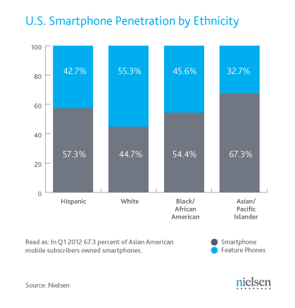 Q1-2012-us-smartphone-by-ethnicity_medium