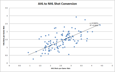 Ahl_to_nhl_shots_conversion_medium