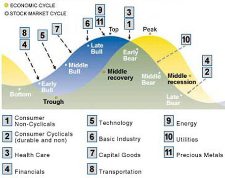 Business_cycle_stock_market_sectors_29_1_08_medium