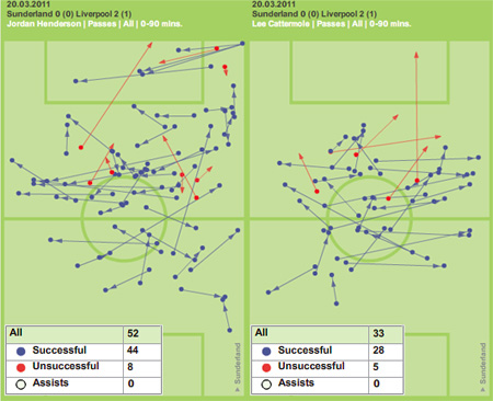 Liverpool Sunderland midfield tactics