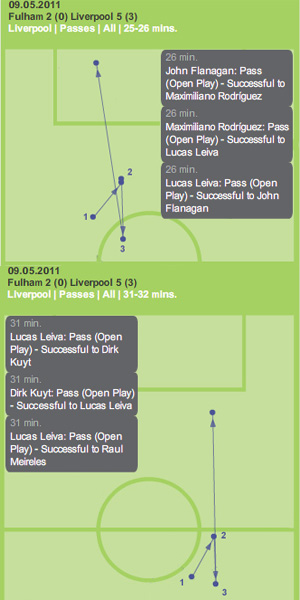 Lucas Flanagan Kuyt Meireles pass and move fulham