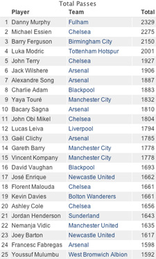 total passes premier league
