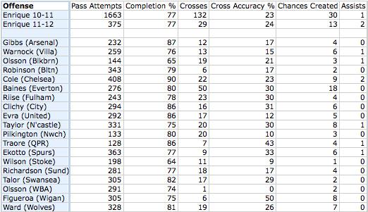 jose enrique offensive stats