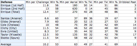 jose enrique stats comparison