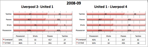 liverpool united stats history