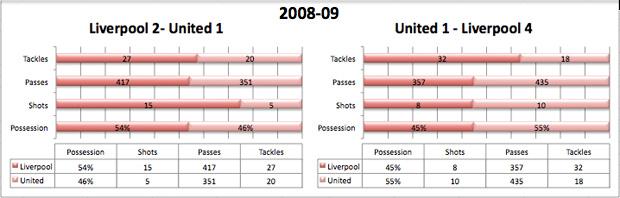 liverpool united stats history