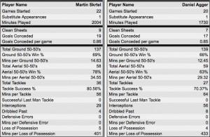 agger skrtel season stats