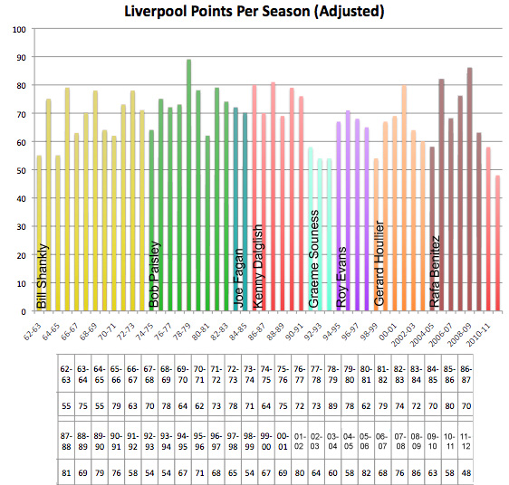 liverpool points season best total