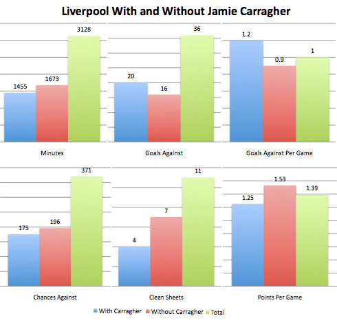 carragher liverpool defense numbers