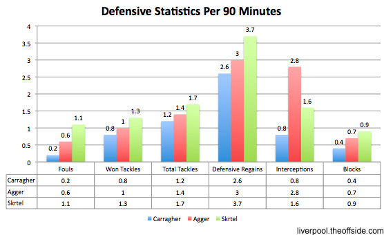 carragher liverpool defence statistics