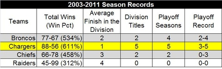 2003-2011seasontotals_medium