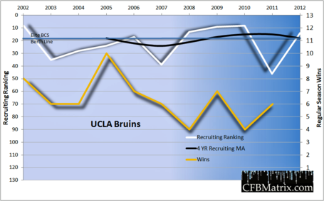 Ucla-wins-recruiting-chart-2012_medium