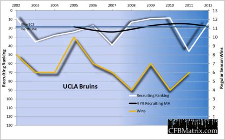 Ucla-wins-recruiting-chart-2012_medium